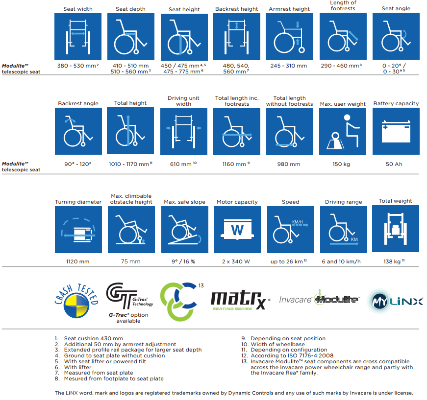 Features and dimensions for the TDX electric wheelchair